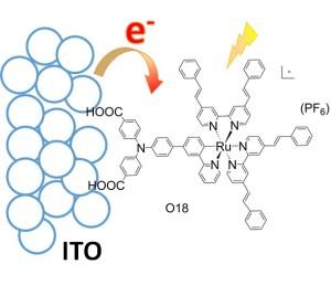 Dye-Controlled Interfacial Electron Transfer for High-Current Indium Tin Oxide Photocathodes