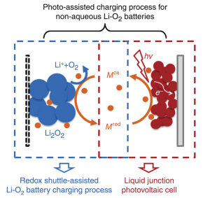 Integrating a redox-coupled dye-sensitized photoelectrode into a lithium–oxygen battery for photoassisted charging
